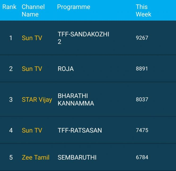sandakozhi 2 tops trp ratings for week 39 2020 sun tv