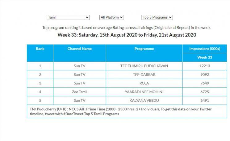 thimiru pudichavan darbar tops trp ratings week 33 2020