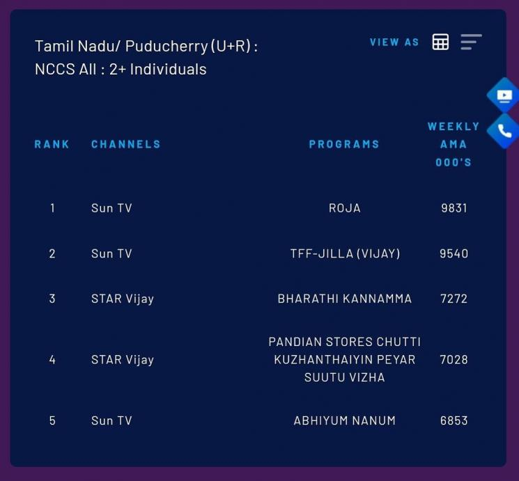 roja jilla tops trp ratings for week 47 2020