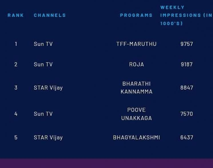 vishal maruthu tops trp ratings for week 42 2020