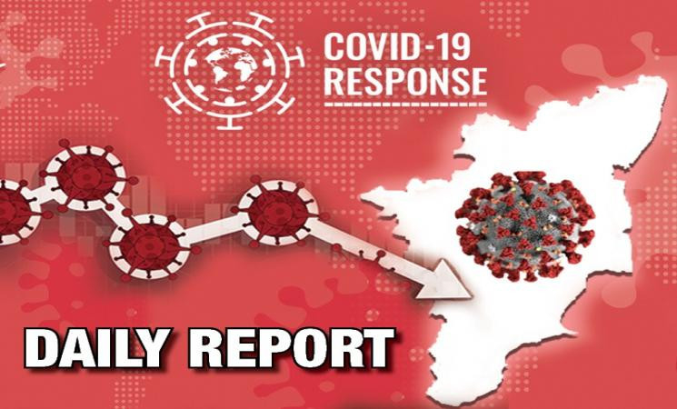 Jan 26 - TN COVID Update: 523 New Cases | 05 New Deaths | Total - 835,803 Cases & 12,325 Deaths